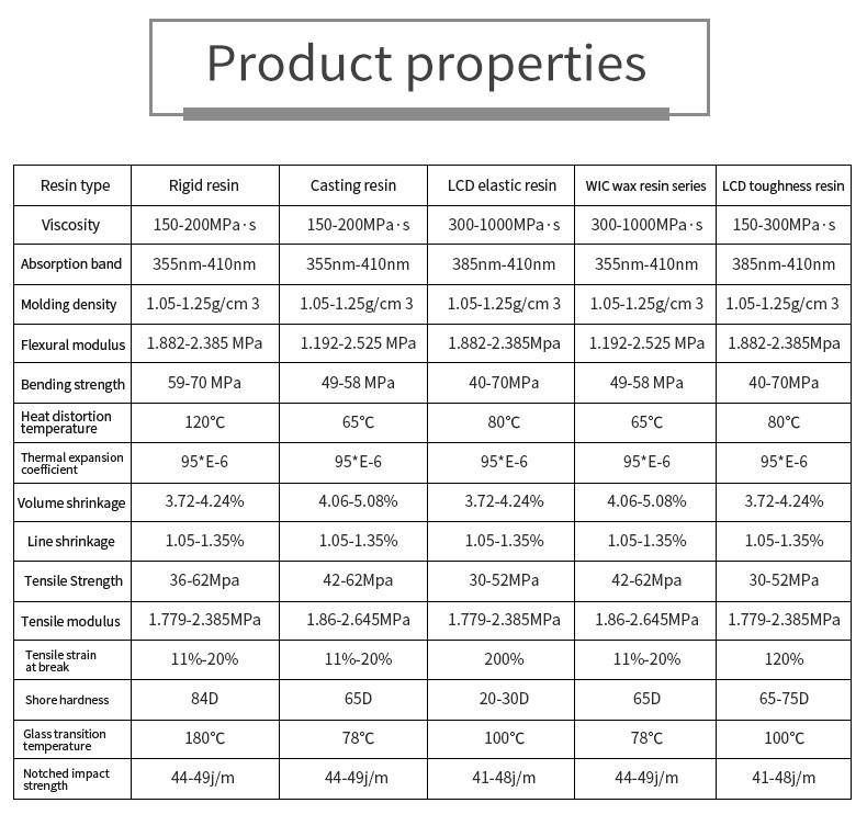 LCD/DLP Common Photosensitive Resin